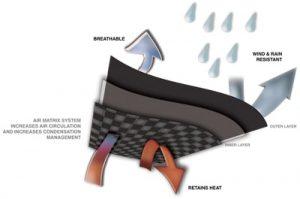 softshell fabric technology diagram
